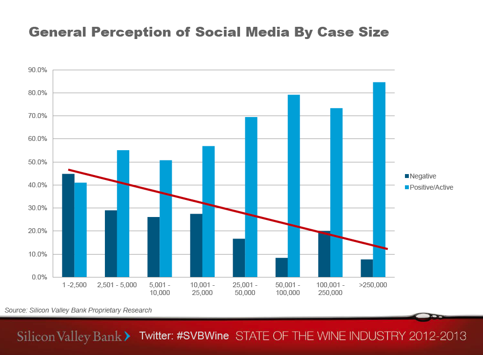 General Perception of Social Media Among Wineries